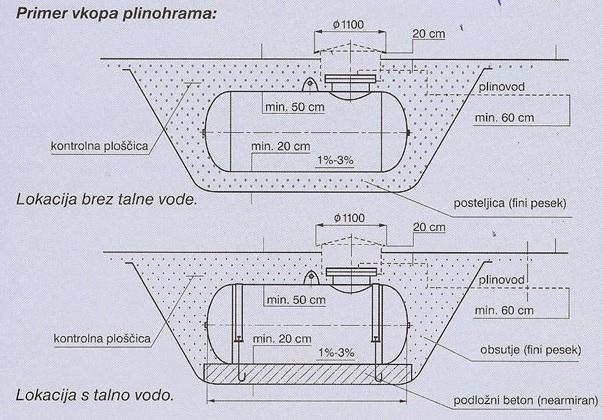 primer vkopanega plinohrama